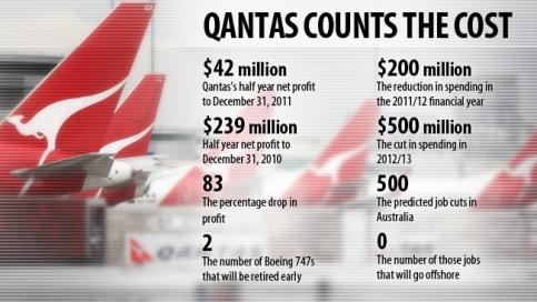 Qantas Counts the Cost