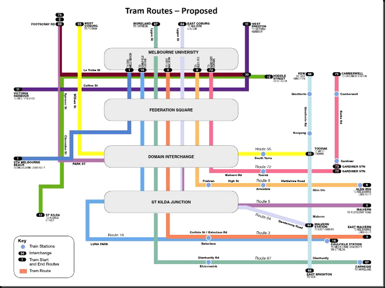 Tram Routes - Proposed